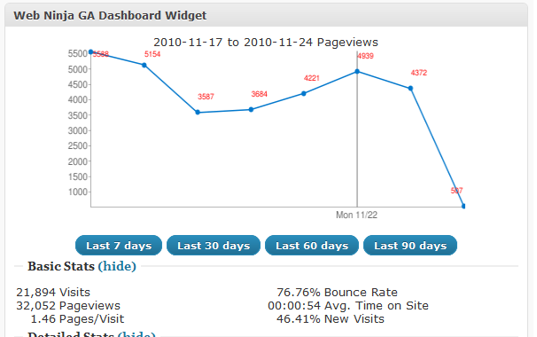 Web Ninja WordPress Google Analytics Plugin