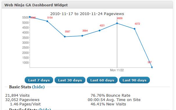 Web Ninja WordPress Google Analytics Plugin
