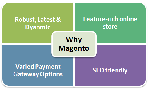 What Magento Provides to ecommerce