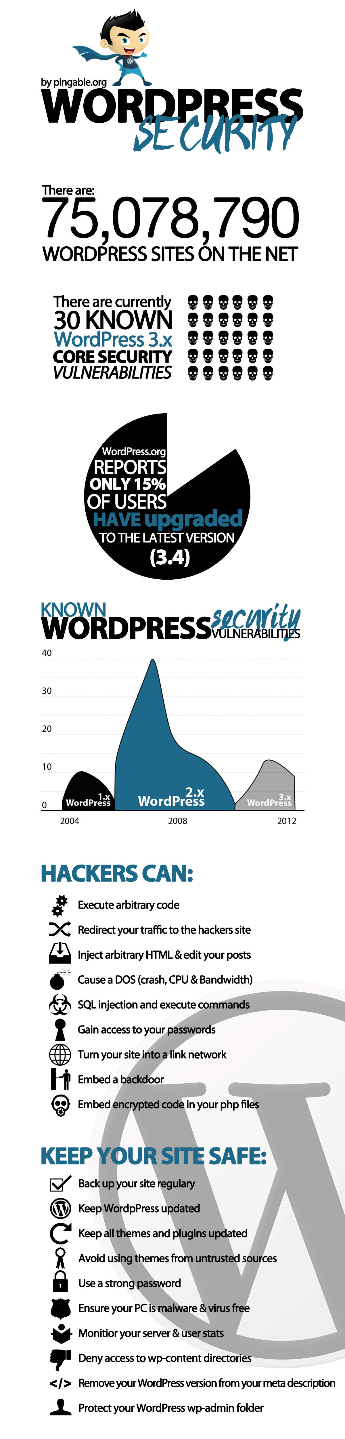 WordPress Security Inforgraphic - WordPress Security Tips