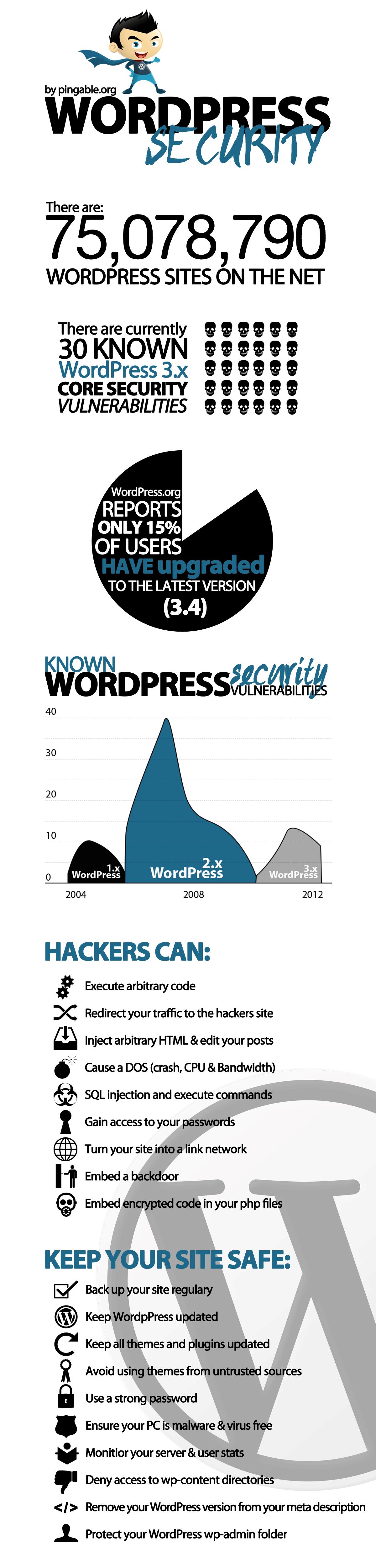 WordPress Security Inforgraphic - WordPress Security Tips