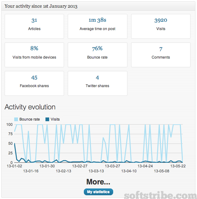 personal-statistics-for-authors wordpress plugin