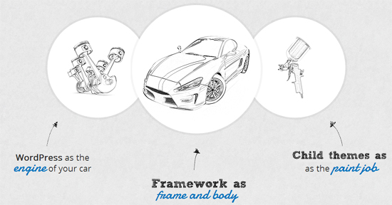 What role the Framework, Parent and Child theme plays in WordPress