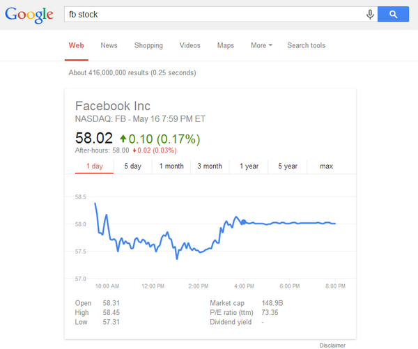 Facebook stock quote in May 2014