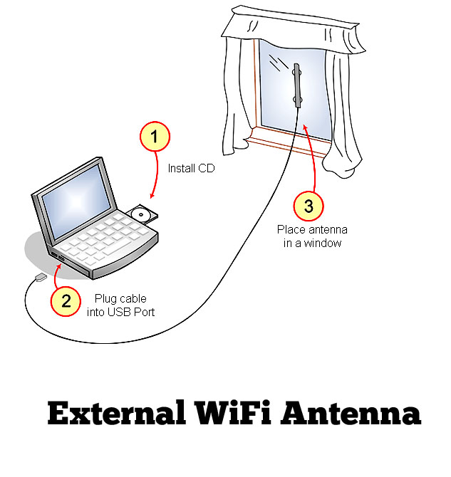 External WiFi Antenna