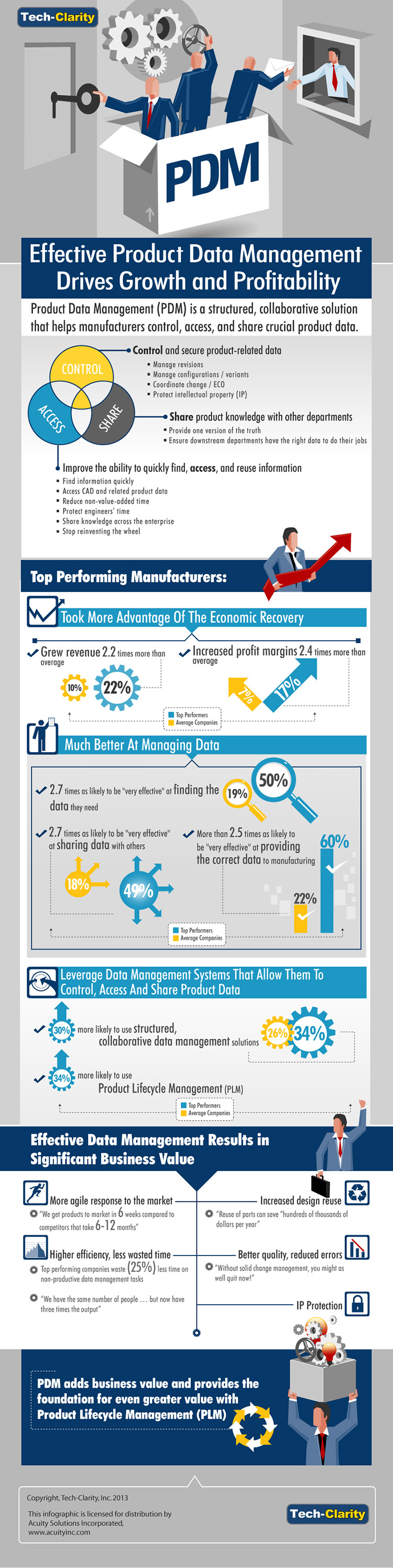 Product Data Management Infographic