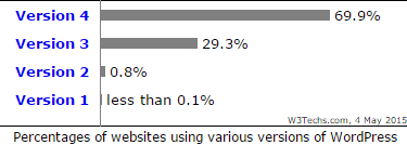 wordpress-sites-versioin