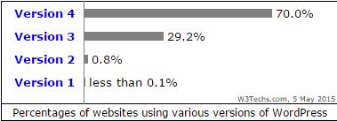 wordpress-sites-version-update